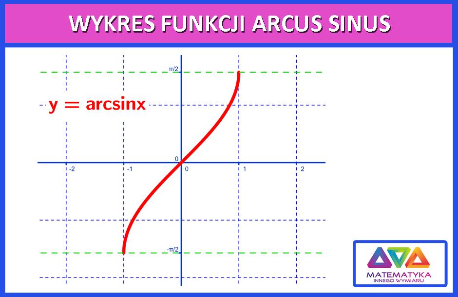wykres funkcji arcus sinus